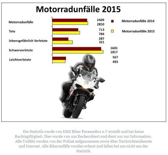 Die aktuelle Statisitk der Saison 2015 spricht Bände. Die Zahlen müssen runter!